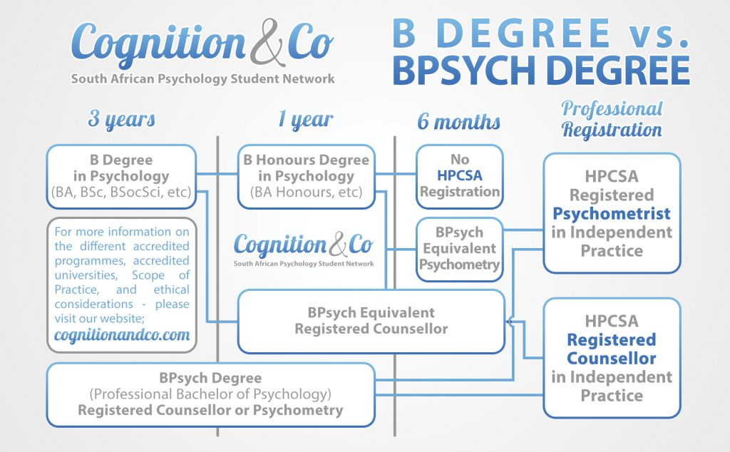 What's the difference between a B Degree and a BPsych? - Cognition & Co